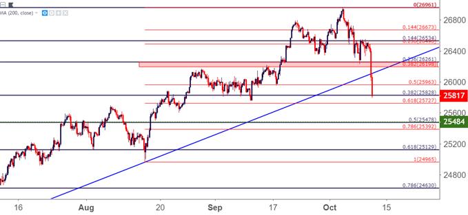 Dow jones four hour price chart djia dia ym