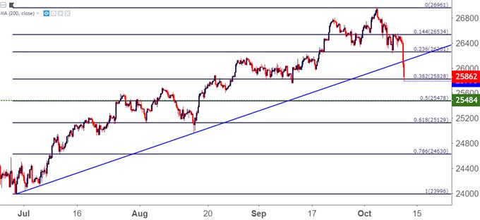 Dow Jones Four Hour Price Chart DJIA DIA
