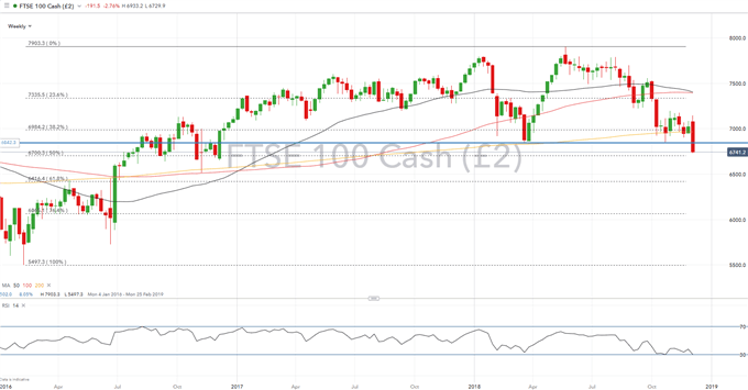 FTSE 100 & DAX Break Crucial Support as Trade Wars and OPEC Inspire Losses