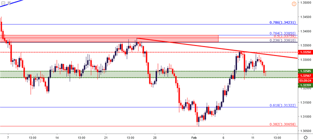 US Dollar Pulls Back from Fresh 2019 High as EUR/USD Tests Resistance