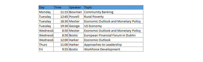 FOMC Speakers on the Calendar Week of Feb 11, 2019
