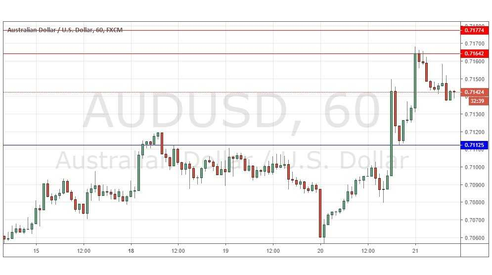 AUD/USD Forex Signal