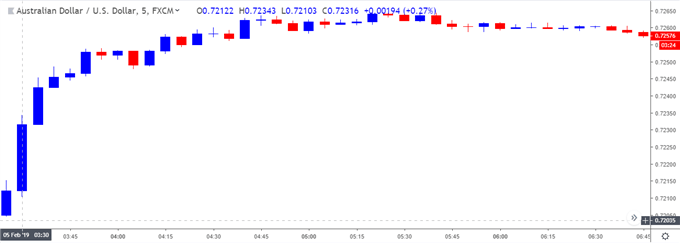 Image of audusd 5-minute chart