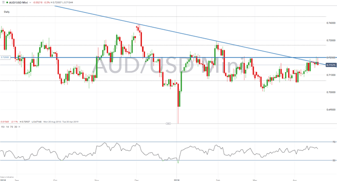 NZDUSD, AUDUSD, Crude Oil Technical Setups for Next Week