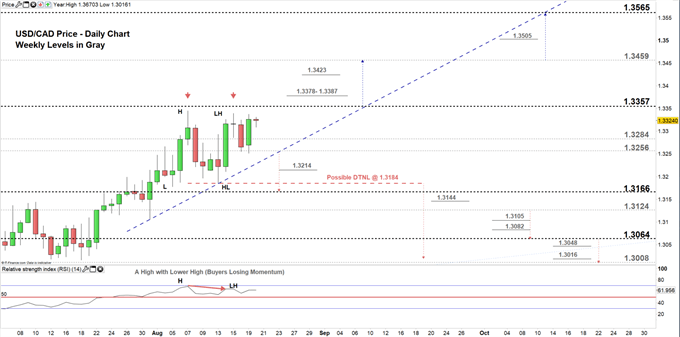 USDCAD price daily chart 20-08-19. Zoomed in