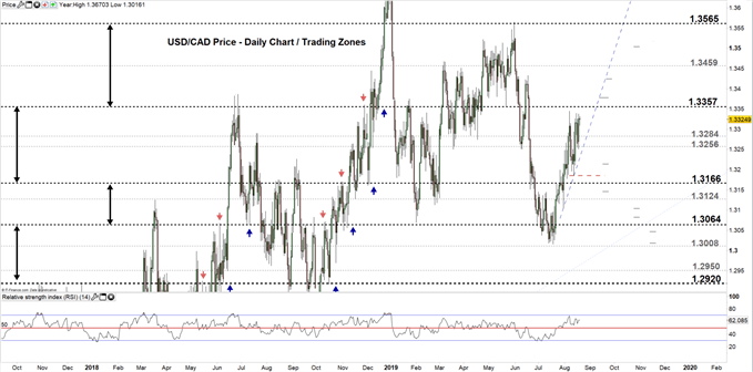 USDCAD price daily chart 20-08-19 Zoomed out