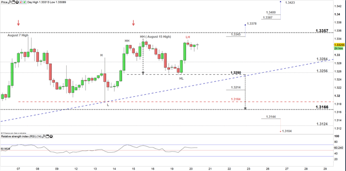 USDCAD price four- hour chart 20-08-19