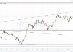 NZD/USD Forex Signal   DailyForex