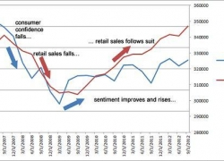 Why the Consumer Confidence Report is Useful