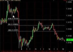 Forex Trading Strategy with Fibonacci Retracement