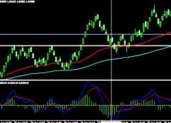 Forex trading using MACD EMA zero cross