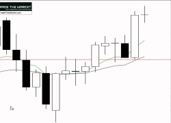 Develop a Forex Trading Plan – Using Confluence