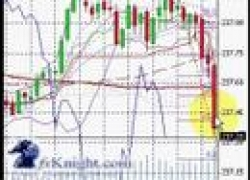 100 Pips in Under 25 Minutes – Easy as ABCD! (Forex Trading)