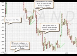 Using P&F (Point and Figure) Charts in Forex Trading