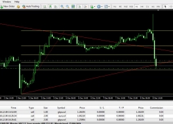 Forex Live Trading Strategy