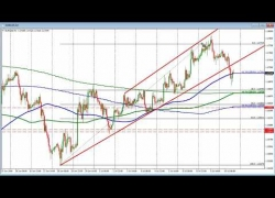 Forex Trading Education Video: Look for the easy shot in your trading