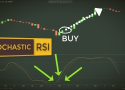 How To Use StochRSI In Forex Trading | Stochastic RSI Trading Strategy