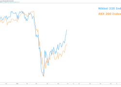 ASX 200 & Nikkei 225 Forecast: US-China Tensions Threaten Gains