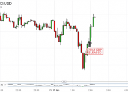 Australian Dollar Firm As China GDP Matches 27-Year Low