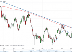 Australian Dollar Forecast Has a Systemic Break But How Far Out Is It?