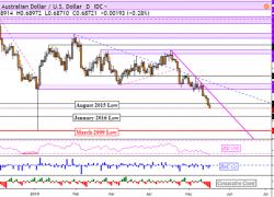 Australian Dollar Targets 2009 Lows, AUD/CAD and EUR/AUD Follow?