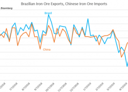 BRL and Ibovespa Volatility Ahead of Key Economic Data