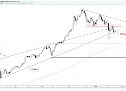 Bitcoin, Ethereum & Ripple Charts: Successful Retest or Breakdown?