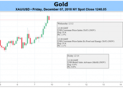 Can Gold Prices Keep Gains After Brexit Draft Vote, US CPI, ECB?