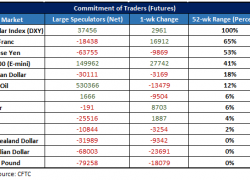 GBP/USD, AUD/USD & Other Major Markets
