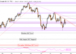 Crude Oil Price Outlook Bearish, Eyeing January Lows on Long Bets