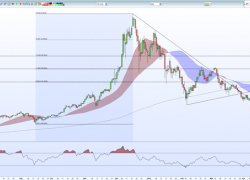 Cryptocurrency Technical Analysis – Bitcoin, Ether, Ripple, Litecoin