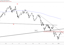 DAX 30 & CAC 40 Technical Forecast – Looking for More Near-term Weakness