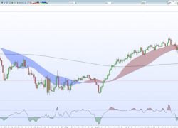 EUR/GBP Price Fading Back Towards Support After Double-Digit Rally