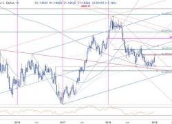 Euro Rally Targets Turn or Burn Level