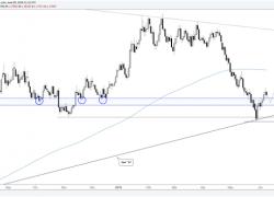 Buy Euro on a Dip? Fed & ECB Ahead