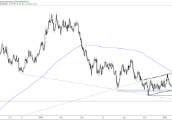 Euro Flirting with Support Break