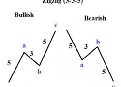 Elliott Wave Patterns: What is a Zigzag?