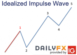 What is the Impulse Wave Pattern and How do you Trade it?