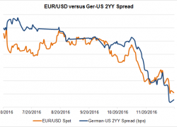 EUR/USD Enters 2017 Positioned for More Downside