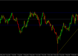 GBP/JPY Daily Technical Analysis | DailyForex