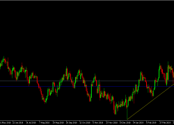 GBP/USD Daily Technical Analysis | DailyForex