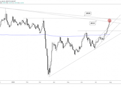 GBP/USD, AUD/JPY & More – Charts For Next Week