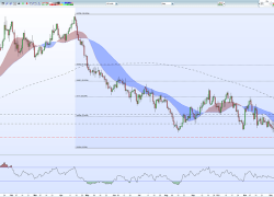 GBPUSD Weekly Technical Outlook: Light on the Horizon?
