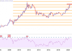 Gold Goes Overbought, Finds Fibonacci Resistance