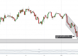 USD/JPY Fall Halts Above Key Low