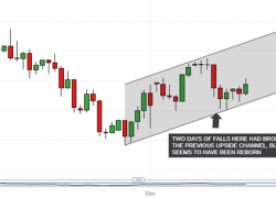 Japanese Yen Technical Analysis: USD/JPY Rediscovers Its Uptrend