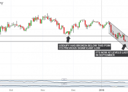 USD/JPY Wilts, 107 Could Beckon
