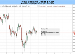 NZD/USD Awaits Fed Speak, Positioning and Perhaps Profit Taking