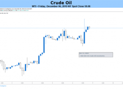 Oil Price Outlook Hinges on US Trade Policy Following OPEC Meeting
