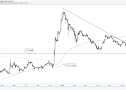 Ripple & Litecoin Charts at a Glance – Trend Keeps Sellers in Control